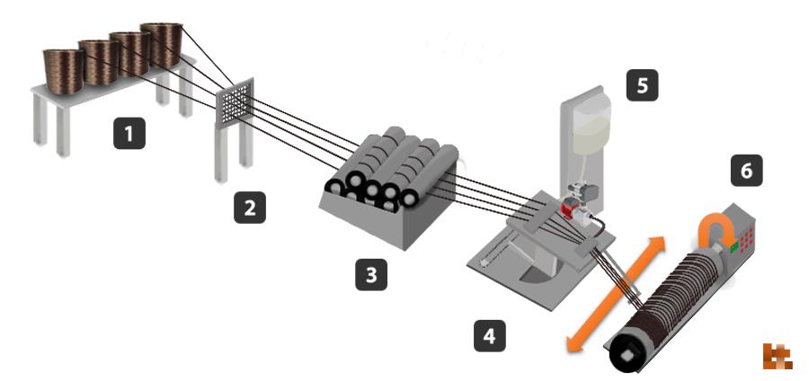 filament winding process application basalt fiber tech